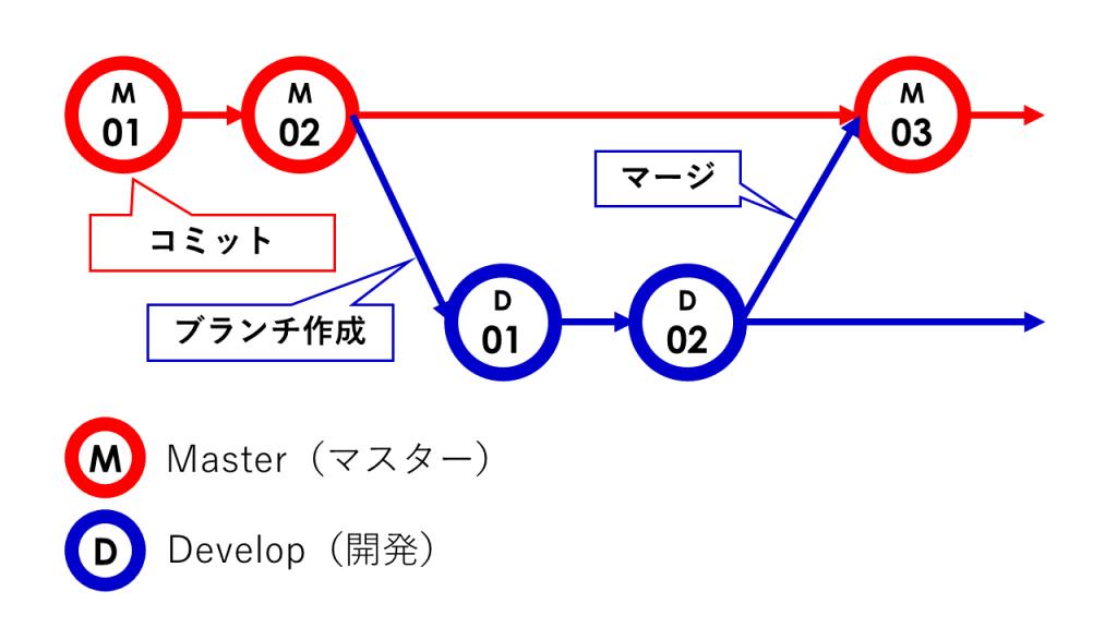 git-branch